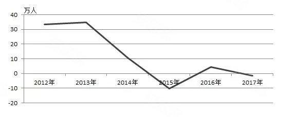 上海人口负增长_楼市突传大利空 出生人口下降176万,沈阳 无锡等8城负增长