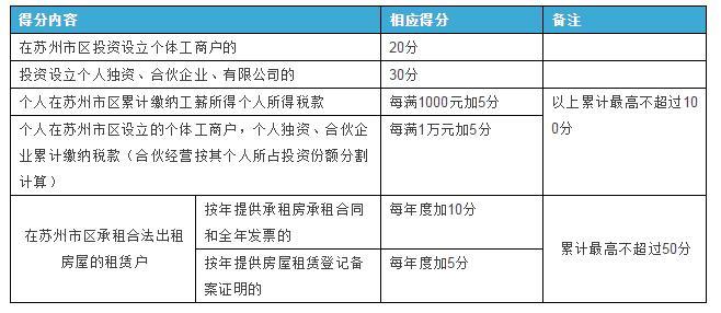 苏州流动人口积分管理办法及计分标准正式公布